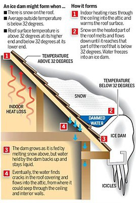 ice-dam-diagram