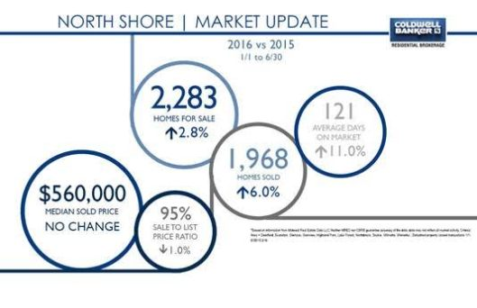 NS Market Update 2015-16
